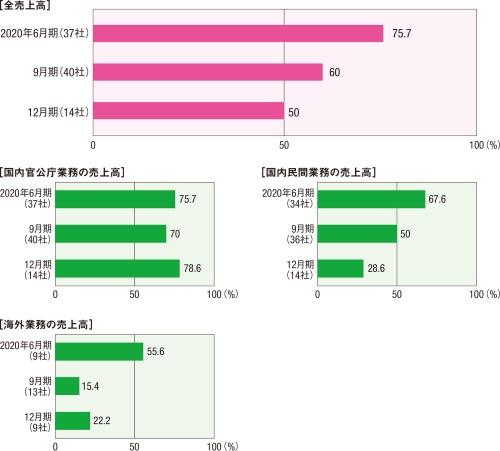 図2■ 決算期が年末に近づくほど増収の会社が減る