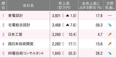 西日本の会社が堅調