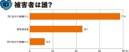 図2■ 遭遇者の45%は自らが被害に