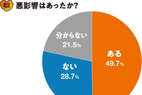 図2■ 経験者の半数は悪影響を指摘