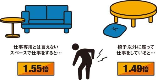 図1■ 仕事用の椅子でないと腰痛リスクが高まる