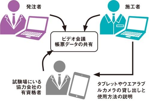 図2■ 発注者と施工者の双方が遠隔で試験に臨む
