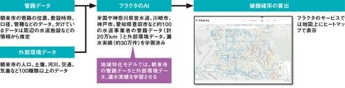 図2■ 日本汎用モデルでは朝来市の漏水実績を使わずに破損確率を算出
