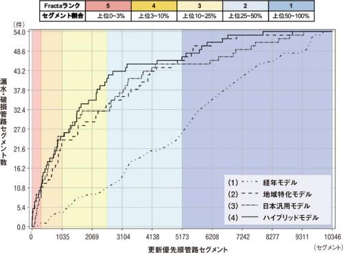 図3■ 経年に基づく予測よりも高い精度を確保できた