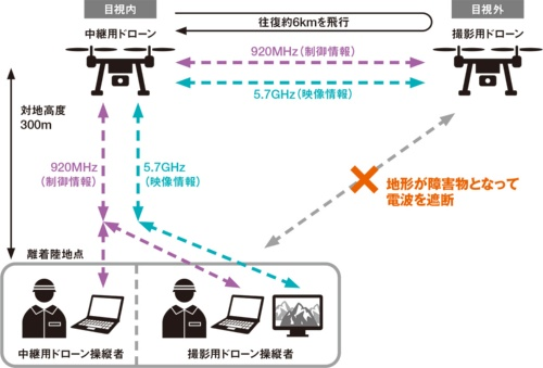 図3■ 2台のドローンで電波障害を克服
