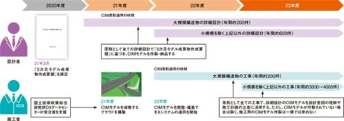 図2■ 2023年度にCIMを原則化