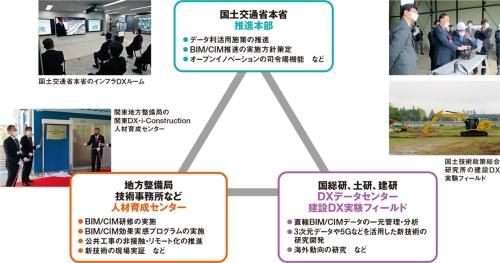 図1■ 国交省内にDXの拠点が続々誕生