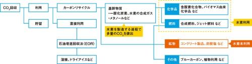 図1■ 水素を使わない鉱物を重視