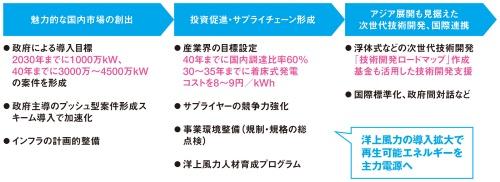 図1■ 政府主導で洋上風力発電を急拡大