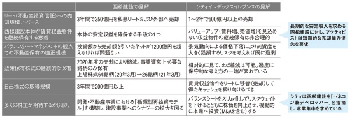 図1■ 西松建設はアクティビストとのやり取りを公開