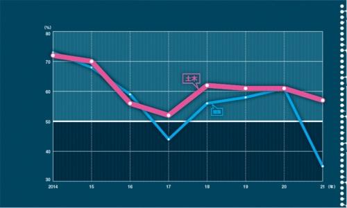 売上高が前期比で増加した会社の割合