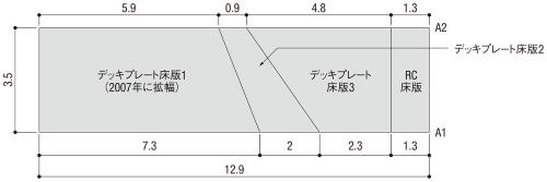 図1■ 4種の床版を持つ拡幅橋梁