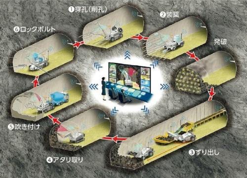 図1■ 山岳トンネルの全工種の自動化を目指す