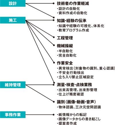 図1■ AIが土木の課題を解決する