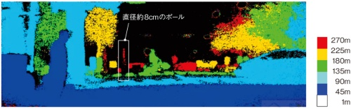 図1 夜間の距離画像を高解像度化