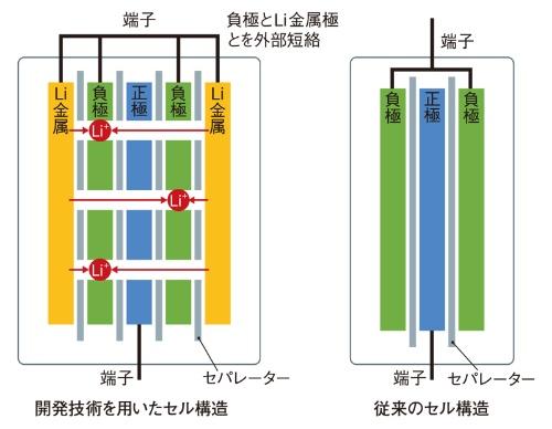 図2 レーザー加工した電極を用いたプリドープ可能なセル構造
