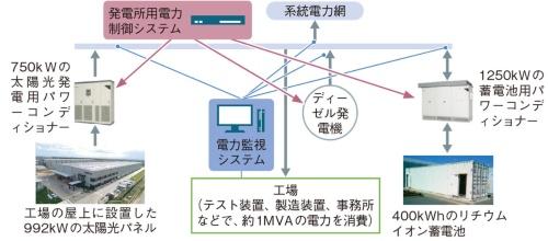 図2 「ゼロエネ工場」のシステム構成
