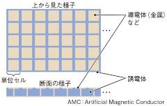 (b)一般的なAMCは多数の単位セルを利用