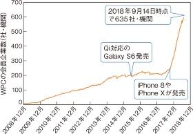 (a)Qi対応iPhoneの発売後、1年で会員数が約3倍に