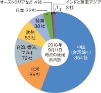 (b)地域別では中国勢が2/3を占める