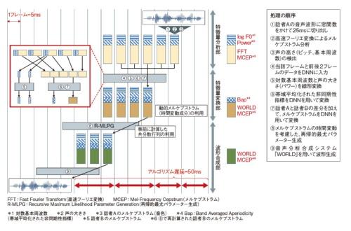 図1 今回開発した音声変換システムの概要
