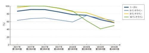 図1 前工程工場の平均稼働率の推移