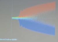 2000粒子の位置(縦軸)の時間変化の様子