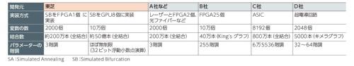 表1 東芝のSBマシンと他社開発のSAマシン(またはイジングマシン)との比較