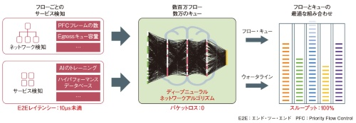 図1 「iLosslessアルゴリズム」の概要