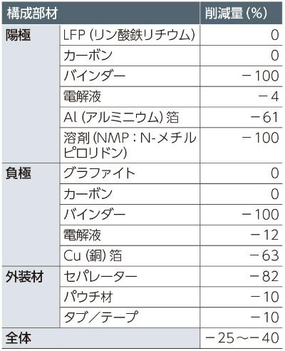 表1 既存電池に対する新型電池の構成部材削減量
