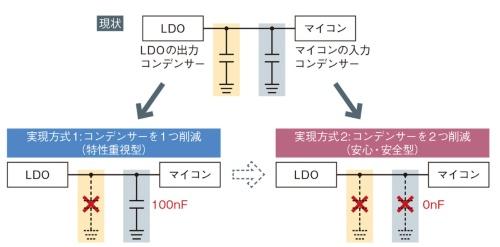 図1  LDOを2つの実現技術で刷新