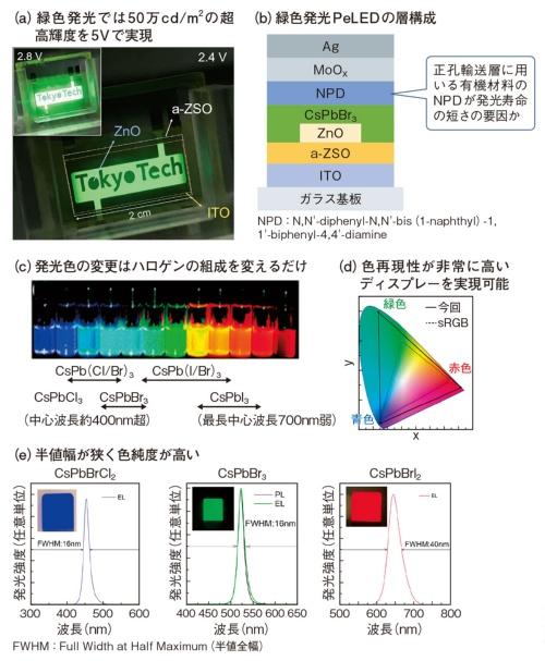 図1 輝度と発色で有機ELを圧倒