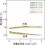 (b)新型負極は5000サイクルで異常なし