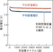 (c)1Cという急速充放電でも電圧は一定