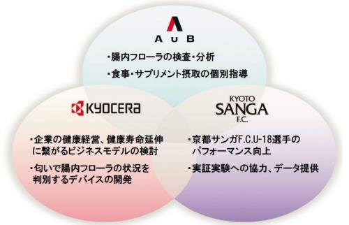 図1 京セラ、京都パープルサンガ、AuB の取り組み