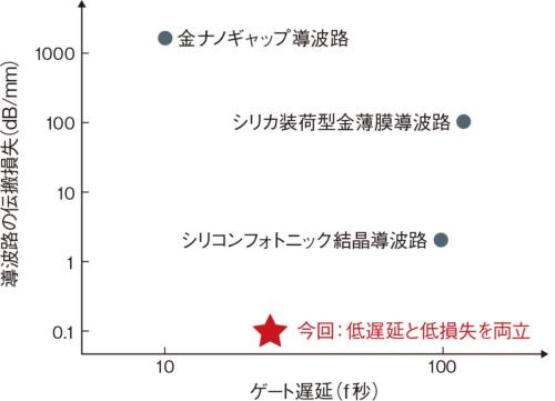 (a)既存の光素子に比べても低遅延かつ低損失