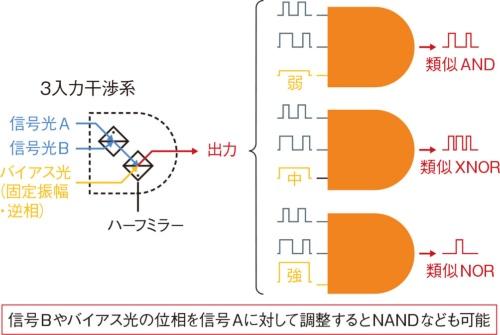 (b)1素子で任意の論理演算(ブール代数)が可能