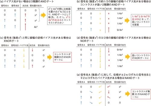 図2 1素子で1人4役を実現
