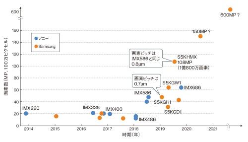 図1 イメージセンサーの多画素化でSamsungが独歩高