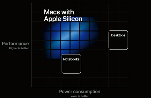 図1 Apple Siliconの位置付け