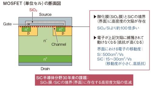 図1 SiC MOSFETの課題