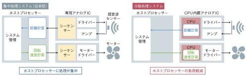 図1 集中処理から分散処理へ