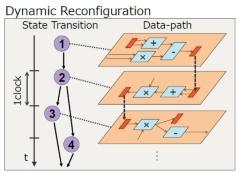 DRP(Dynamically Reconfigurable Processor)の概念