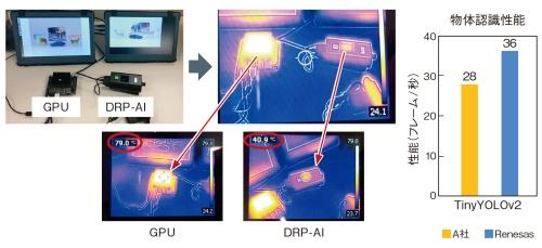 図2 競合GPUメーカーの組み込み用市販チップと、RZ/V2Mの推論アクセラレーター「DRP-AI」の処理を比較