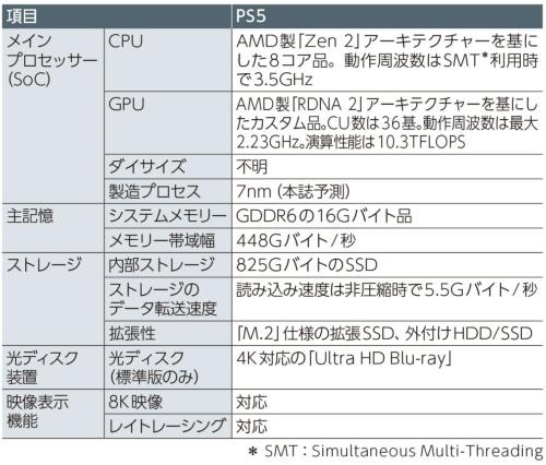 表1 PS5の諸元