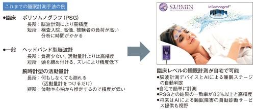 図1 これまでの主な睡眠計測の手法とS'UIMINのサービス「InSomnograf」の比較