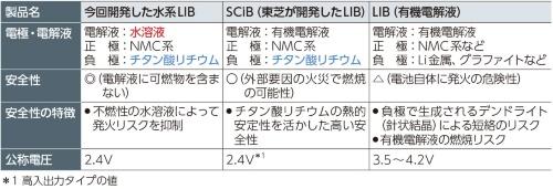 表1 水系LIBは燃焼リスクが非常に小さい