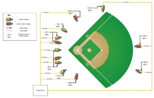 図1 MLBの球場におけるカメラの設置例