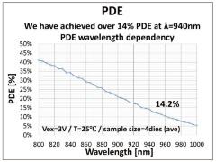 940nmの近赤外光に対して、「PDE(Photon Detection Efficiency)」を14.2%まで向上。(出所:ソニー各社の研究グループとIEDM)