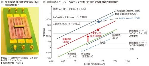 図1 振動発電素子の出力が10年前の20倍に